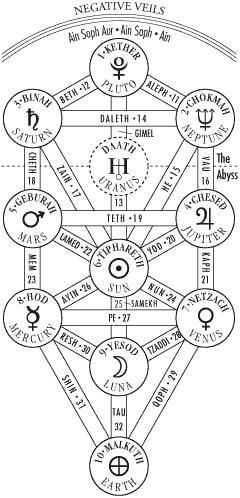 10 sephiroth de la kabbale